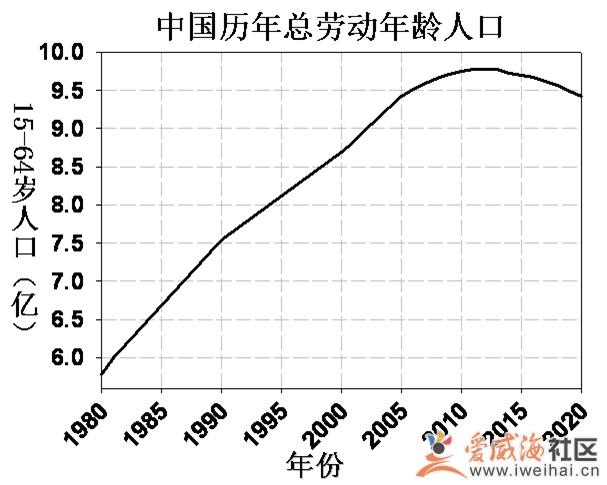 我国人口老龄化_2012年我国人口