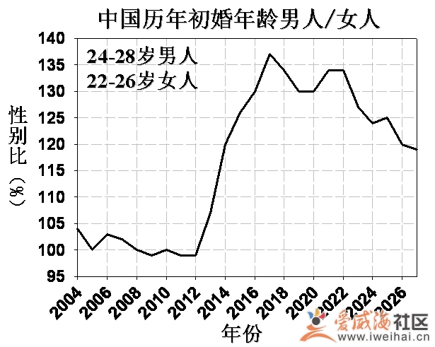 2012年:中国人口危机的拐点|网友互助